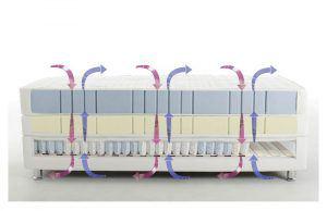 AIRVent-Belüftungssystem von RUF|Betten