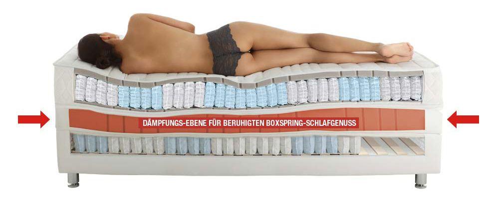 Darstellung der Vier-Komponenten-Schlafphilosophie von RUF|Betten