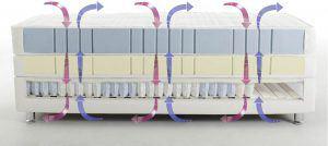 AIRVent-Belüftungssystem von RUF|Betten – zur vertikalen Belüftung